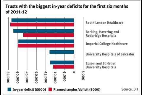 Trusts with biggest in year deficits for first 6 months 2011-12
